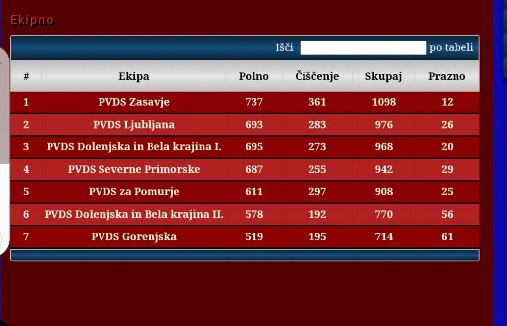 8. državno prvenstvo ZPVD Sever v kegljanju